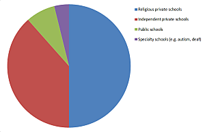 2015 School auctions pie chart