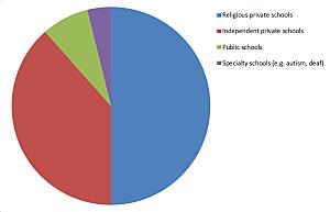 2015 School auctions pie chart